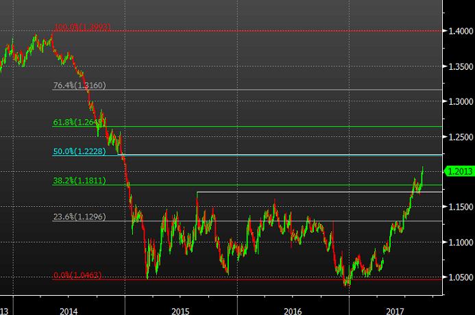 EUR/USD Ticks Higher on Euro-Zone Inflation Uptick, ECB Key