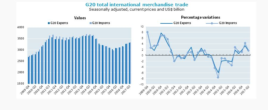 G20 international merchandise trade at new highs in Q1