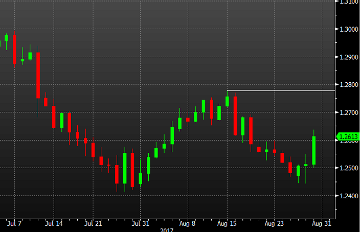 Canadian GDP rises 0.3% m/m - USD/CAD plunges