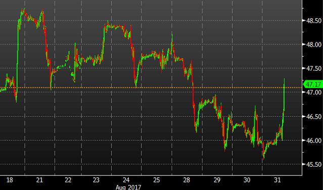 Crude oil drops in Asia despite upbeat China manufacturing PMIs