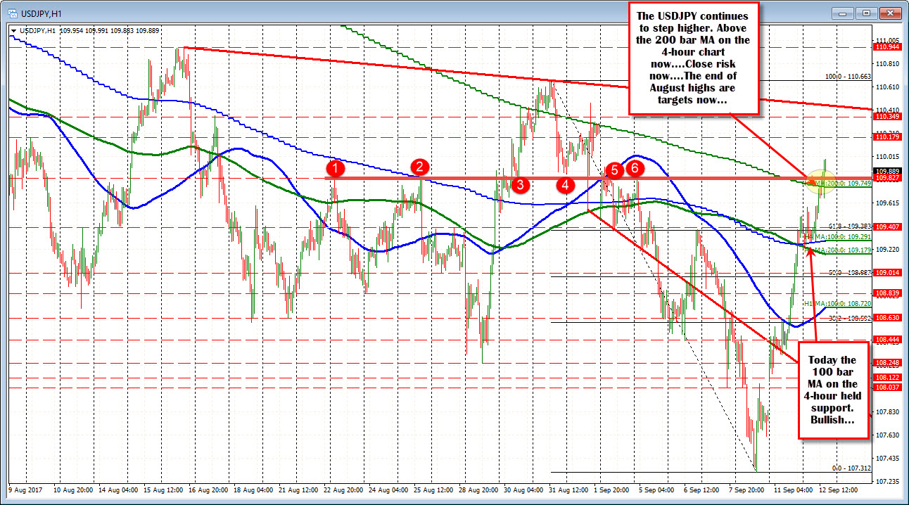 Forex weekend gap prediction