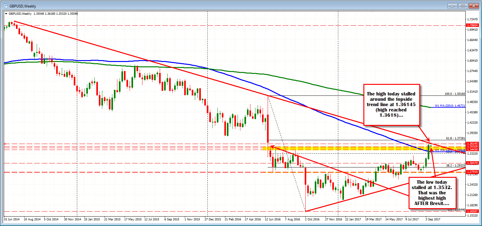 Forex technical analysis: GBPUSD trades between support and resistance to start week