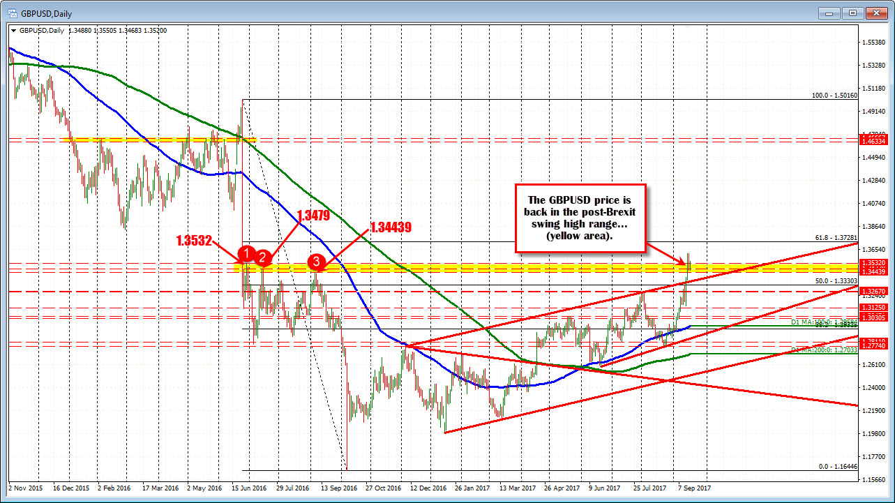 Forex technical analysis: GBPUSD trades in post-Brexit swing high area
