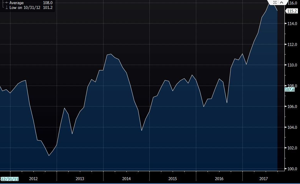 Germany Sept IFO business climate 115.2 vs 116.00 exp