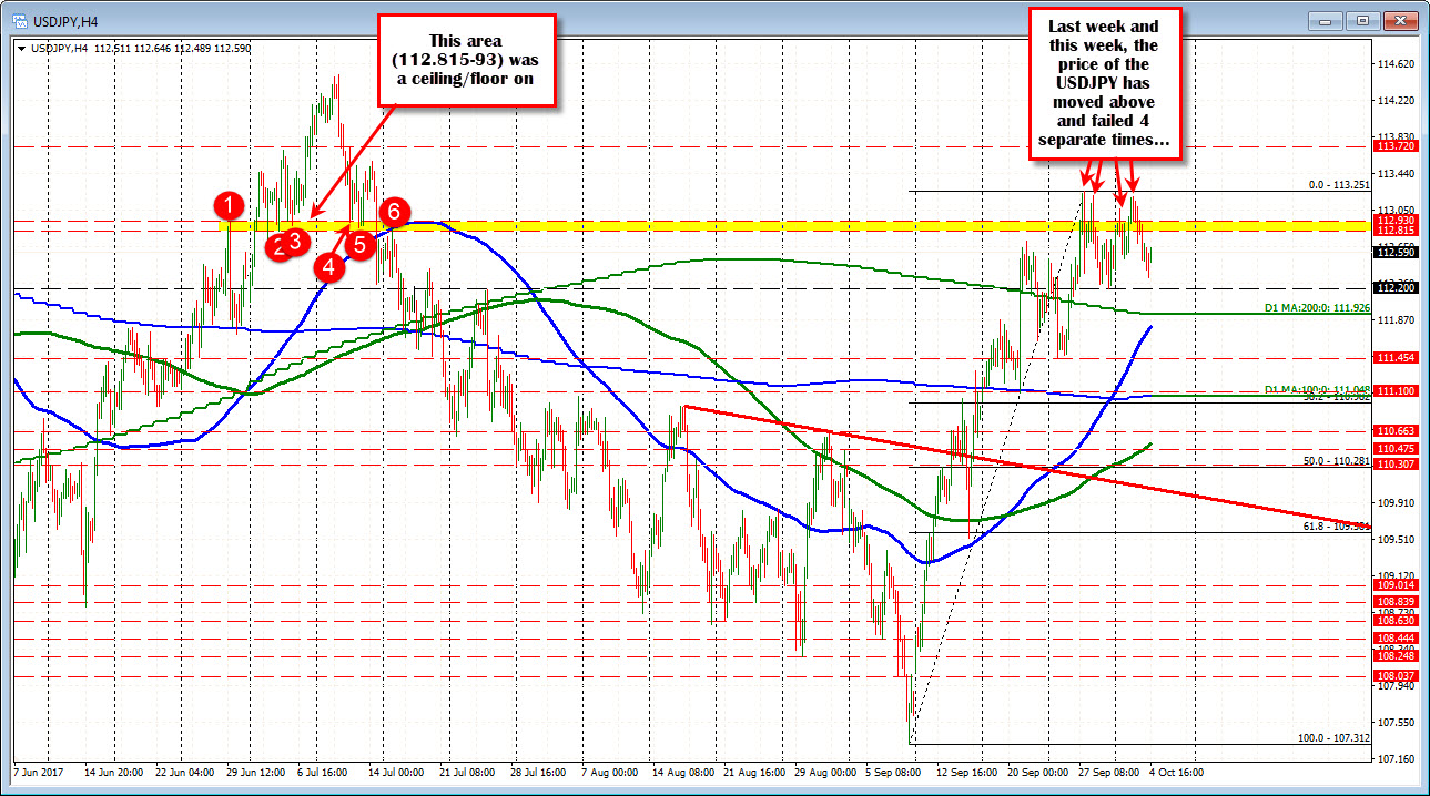 Forex technical analysis only