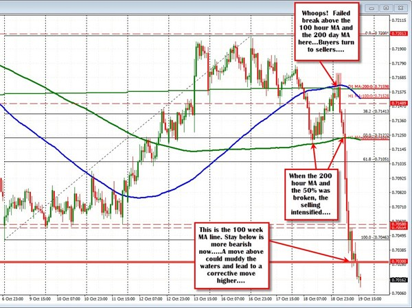 Forexpros technical summary