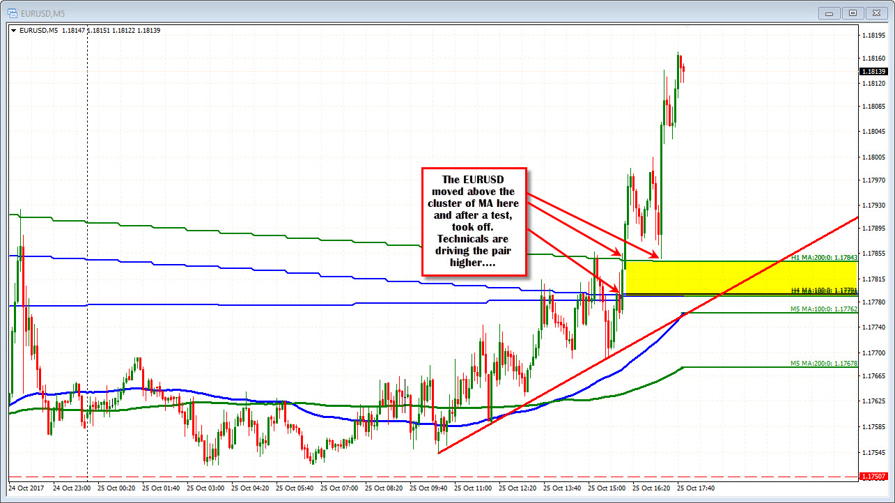 Forex Technical Analysis Eurusd Moves To New Session