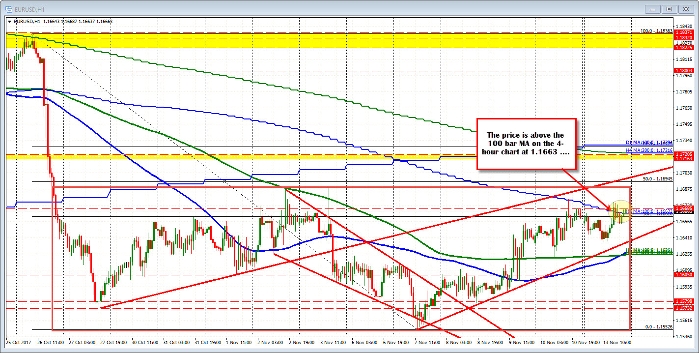 Forex technical analysis: EURUSD inching higher - ForexLive