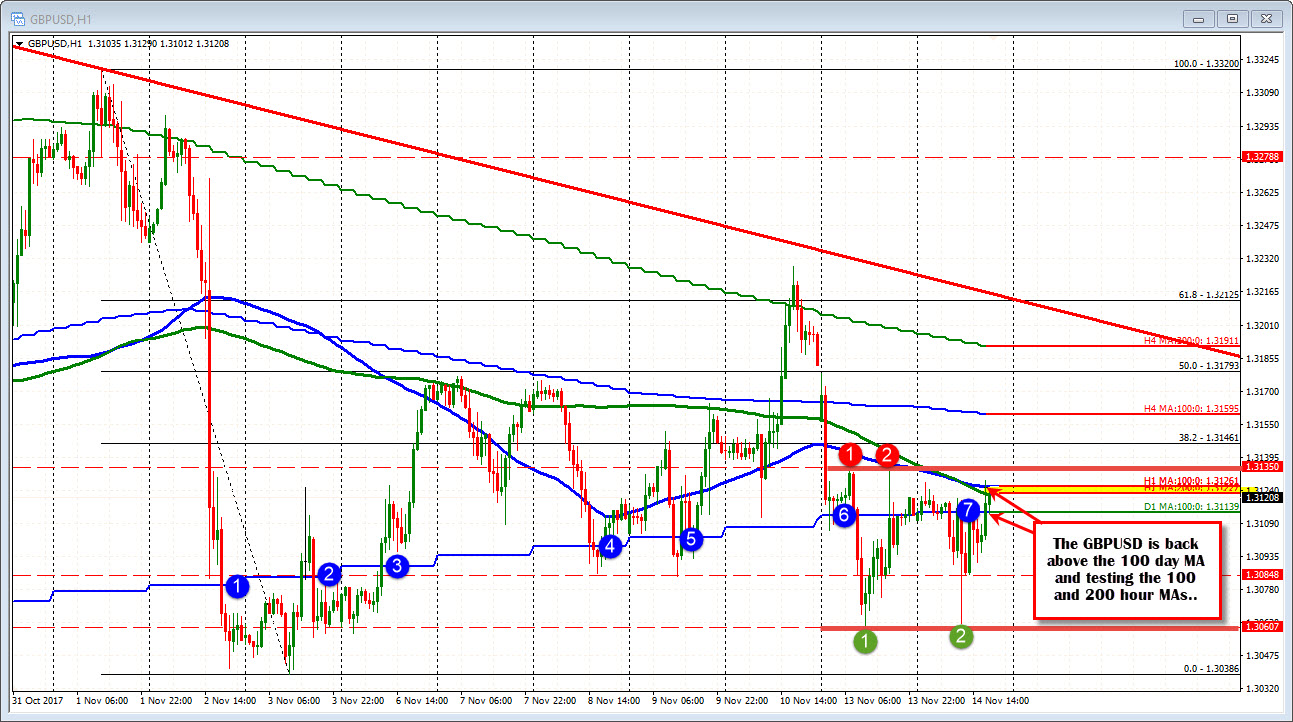 Forex technical analysis: GBPUSD ups and downs continue... - ForexLive