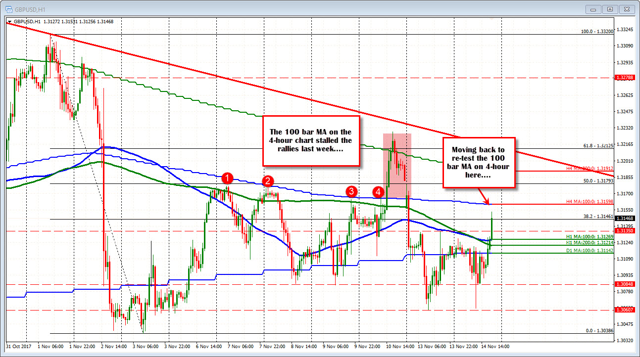 Forex technical analysis: GBPUSD runs higher. So does GBPJPY