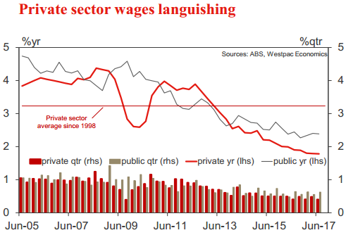 Australia - Q3 Wage Price Index due today