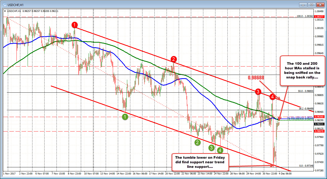 Forex technical analysis usdchf bounces back howeverthe story was less than what the headlines made it out to be at least initially at least and as a result we are seeing the unwind of the trade pooptronica