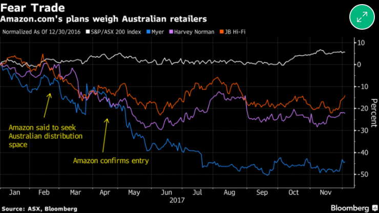 Amazon enters Australia, new era for retailers?