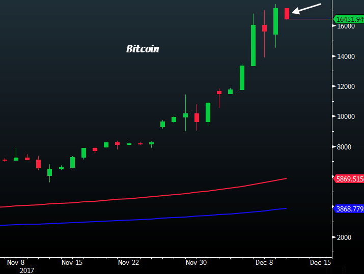 Bitcoin rally continues as futures forecast even higher prices