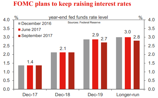 Fed Raises Rates 0.25%, Longer Term Policy Unchanged