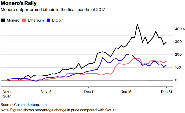 Bitcoin losing its allure in the criminal underworld