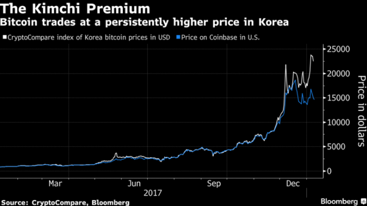Cryptocurrency Market Plunges In Wake of S Korean Regulatory Crackdown