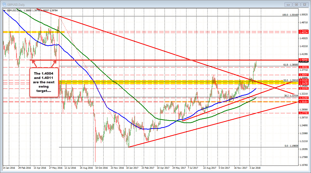 GBPUSD moves back to highs after correction stalled ...