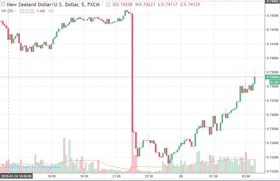 Robust earnings, weak dollar lift Wall Street