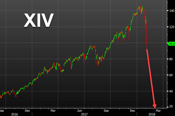 Vague Security Linked to Stock Volatility Plunges 80 percent (VIX)
