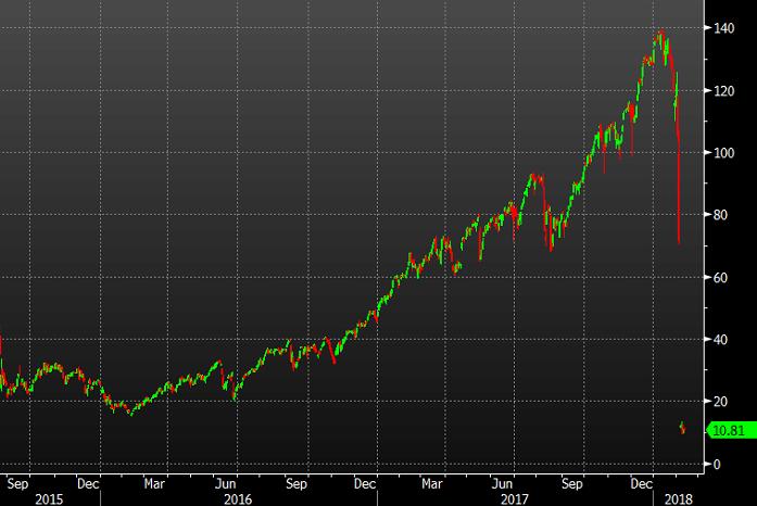 Regulator Looks Into Alleged Manipulation of VIX, Wall Street's 'Fear Index'