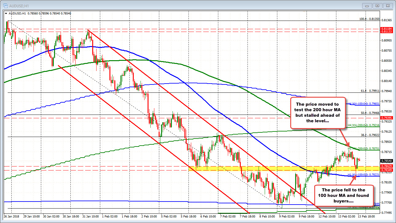 Forex technical analysis: