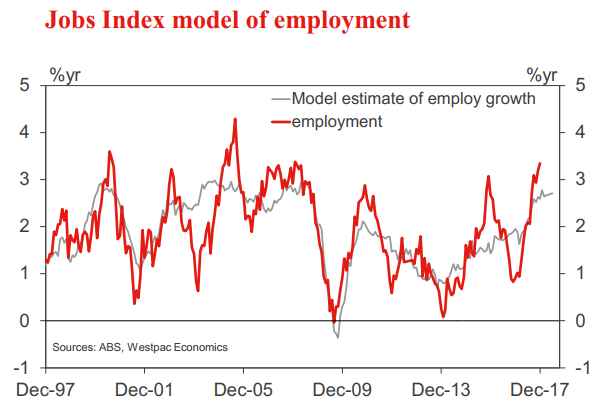 Forex Live Employment Preview