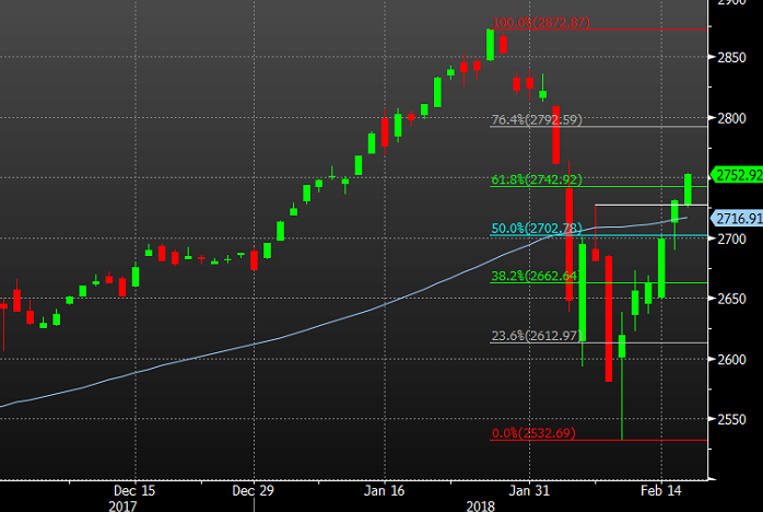 S&P 500 recovers 61.eight% of the rout