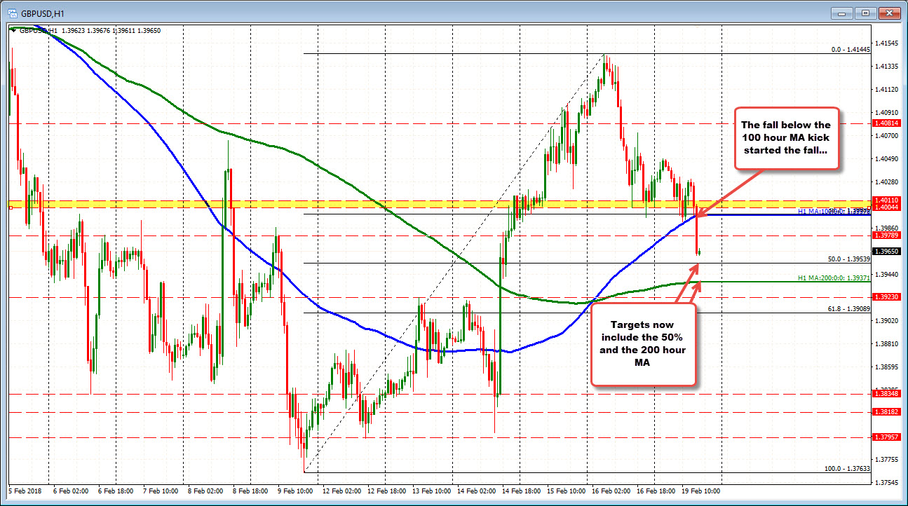 GBPUSD tumbles on break of 1.4000/100 hour MA