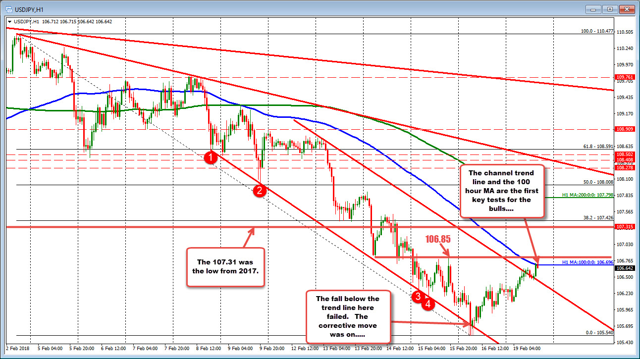 Foreign exchange technical evaluation: USDJPY checks 100 hour MA