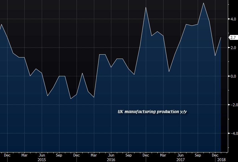 United Kingdom gilts slump despite lower-than-expected January manufacturing production, trade balance
