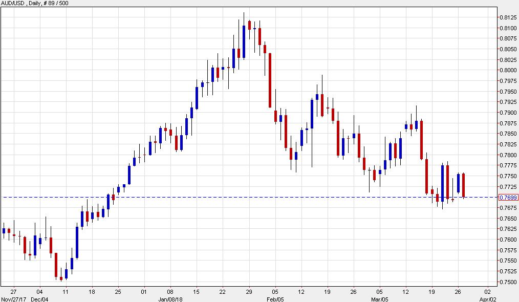 NZ dollar falls on forecasted USA growth