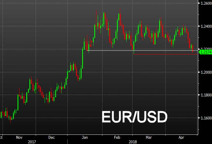Euro to USD Exchange Rate Weakness Persists on Perceived Central Bank Divergence