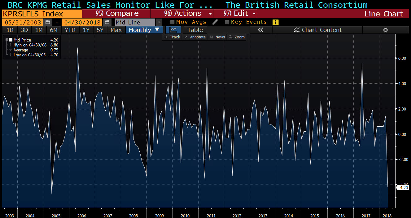 Retail sales fell 'off a cliff' with record decline in April