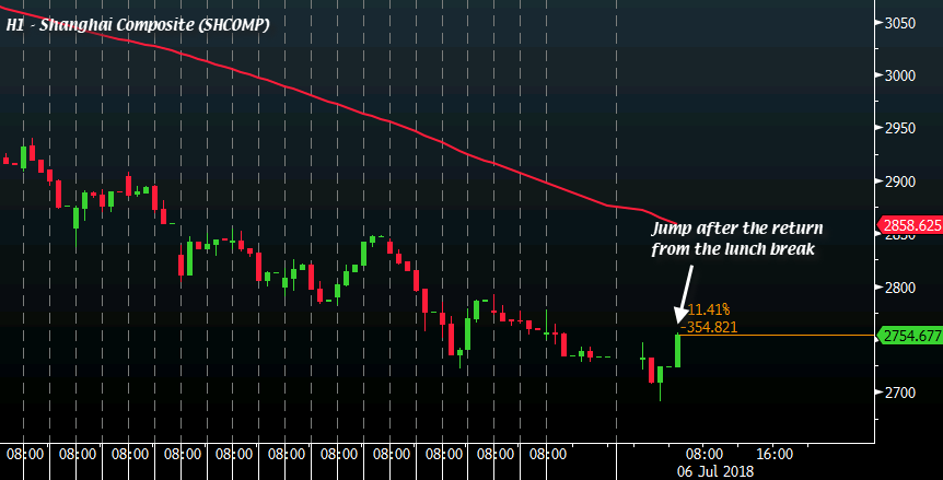 Chinese stocks rise, yuan falls ahead of tariff trigger