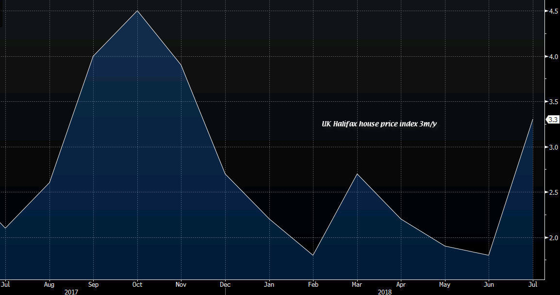 UK July Halifax house price index +1.4% vs +0.2% m/m expected