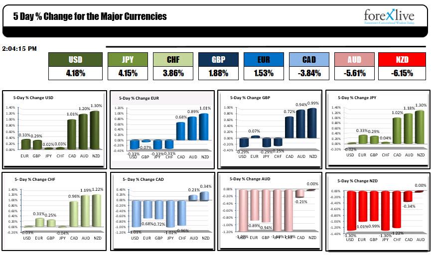 Forex market this week