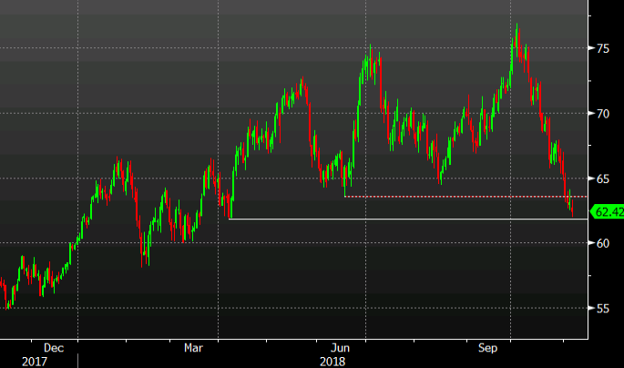 WTI Crude Settles in Bear Market, Down 21% From October Peak
