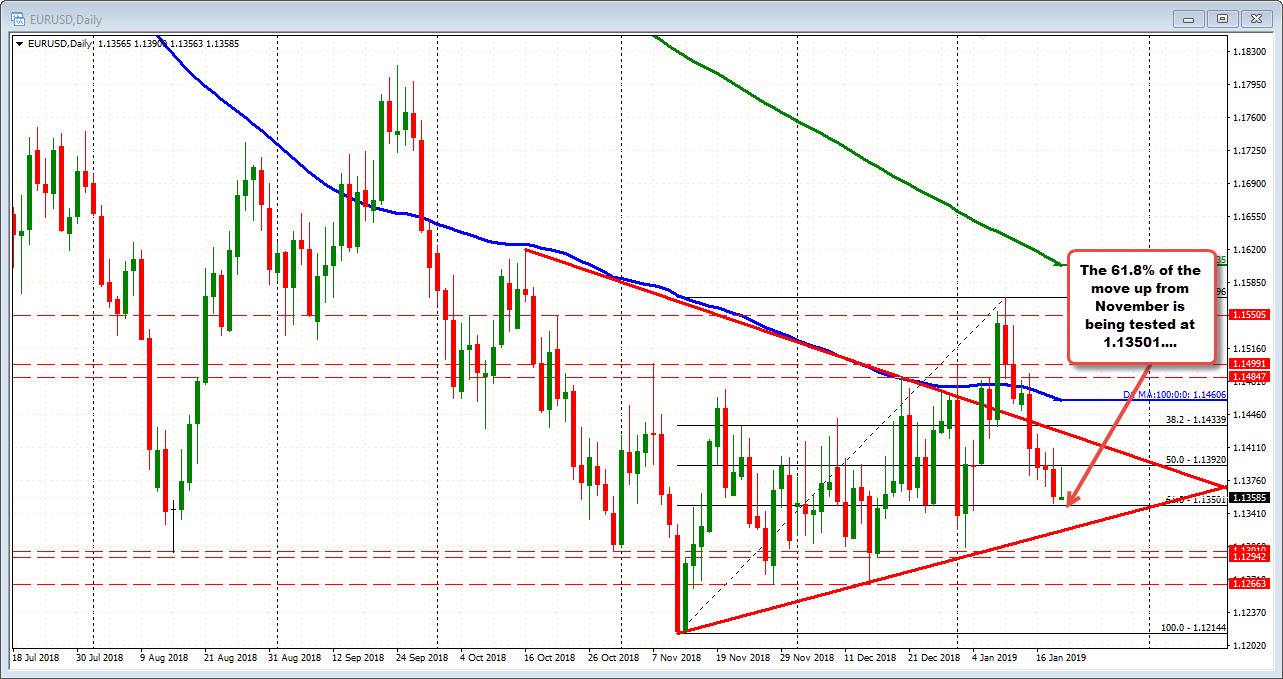 EURUSD tests 61.8% retracement on the daily chart