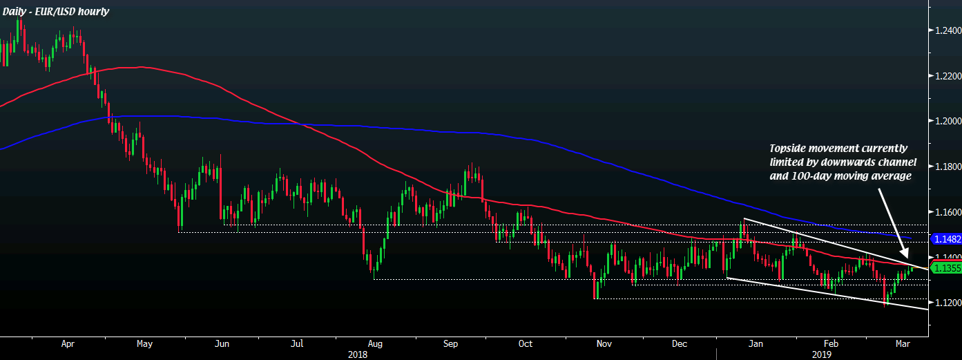 EUR/USD D1 19-03