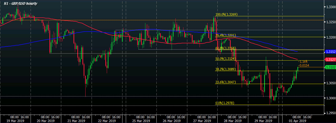 GBP / USD H1 01-04
