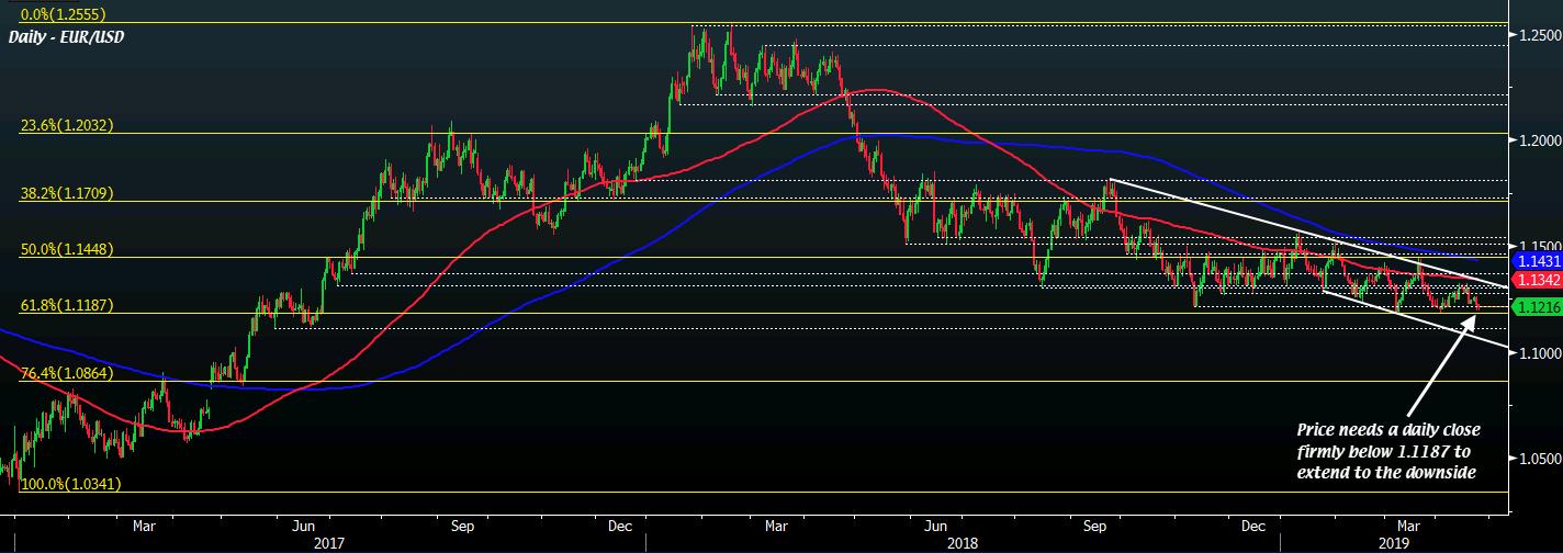 EUR/USD D1 24-04