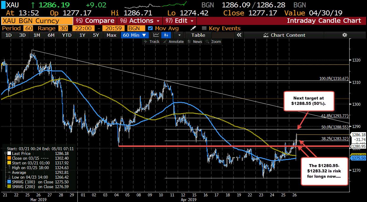Gold scales near 2-week peak as dollar dips after U.S