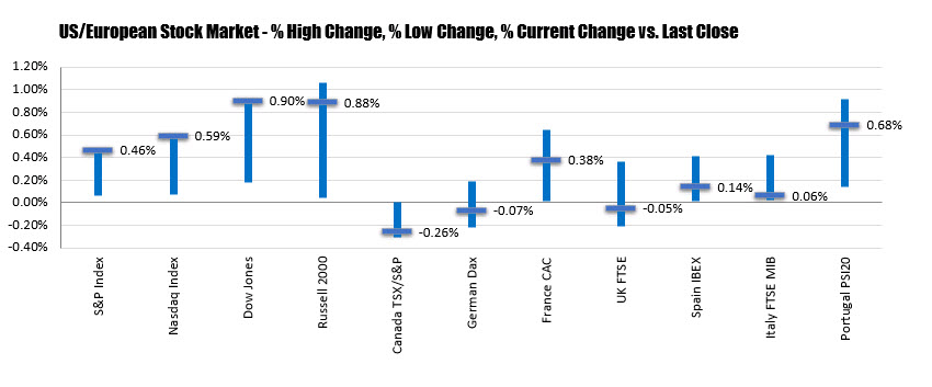 The US indices closed at the highs for the day and at all time highs heading into the start of the earnings calendar next week.