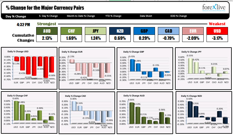 The USD is the weakest of the major currencies.