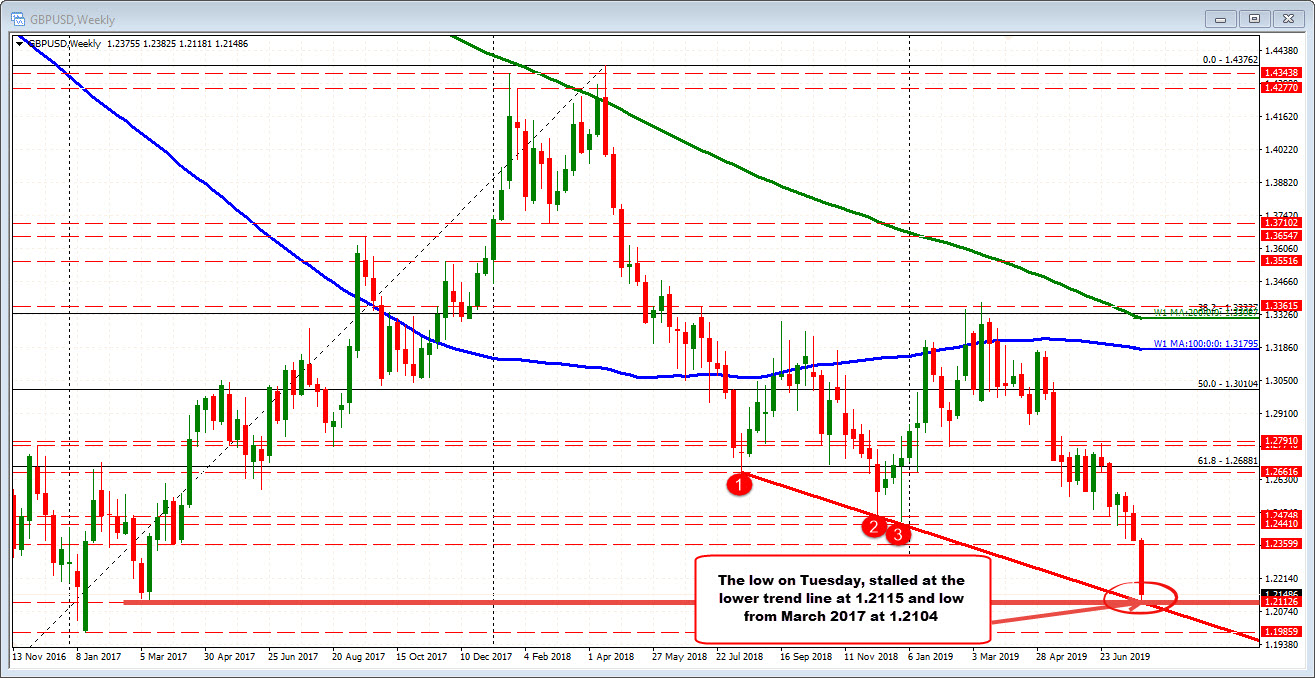 GBPUSD corrected off a trendline and swing low on Tuesday