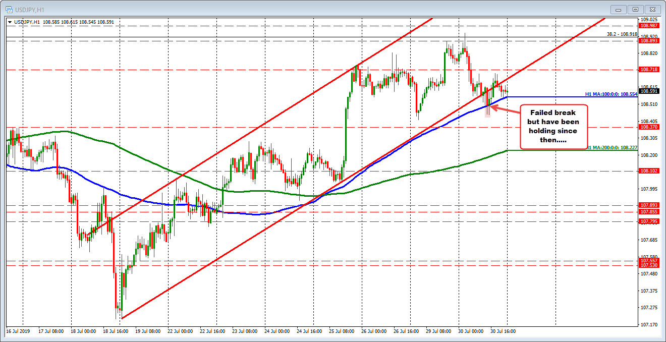 USDJPY is testing the 100 hour MA on a corrective move lower