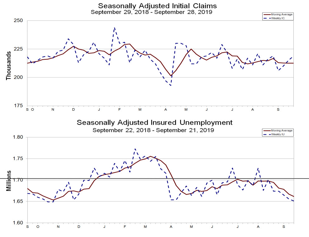 Weekly Jobless Claims Rise Slightly to 219000