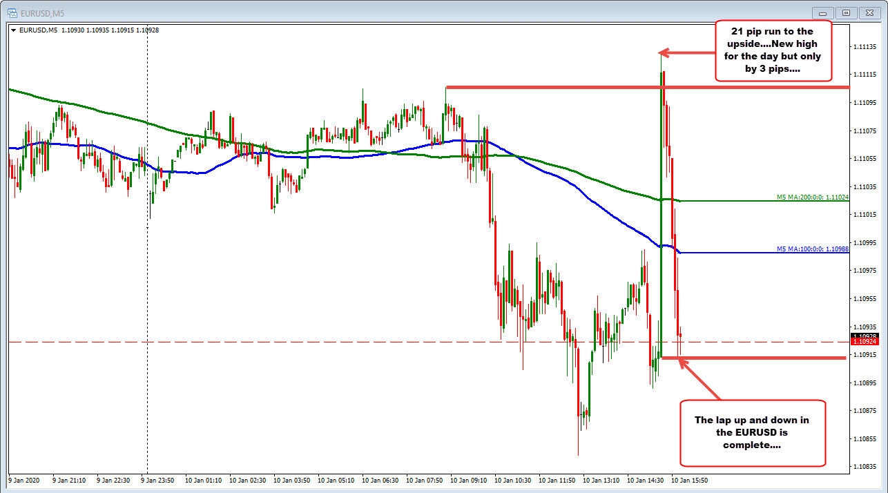 New highs reached for the day, but the price gains retraced