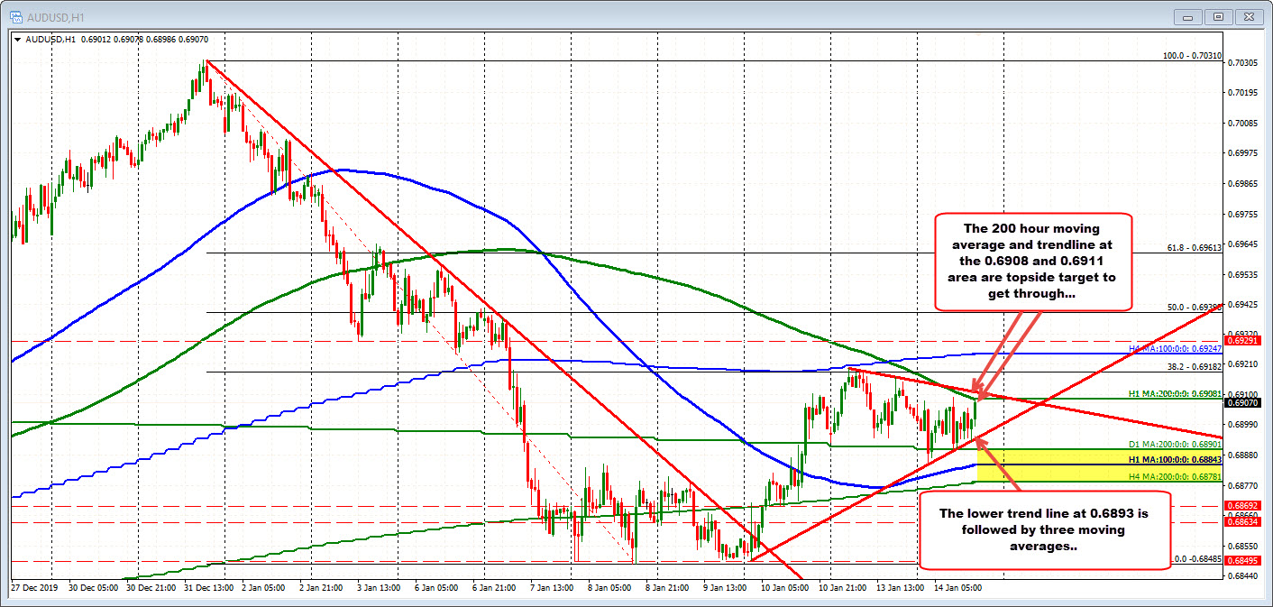 Lower trendline. Upper trend line and 200 hour MA